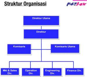Struktur Organisasi Mazhak